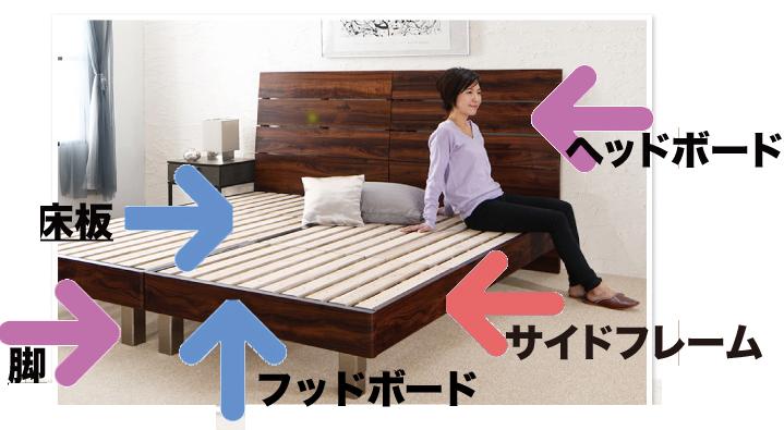 ベッドの部分別呼び名
