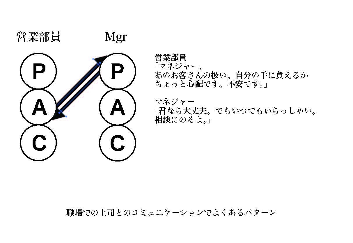 PACの事例