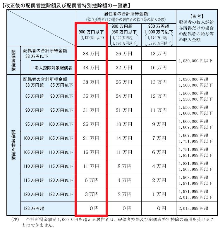 国税局データ