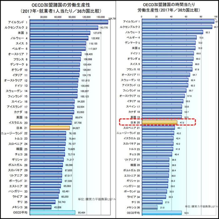 日本人の生産性